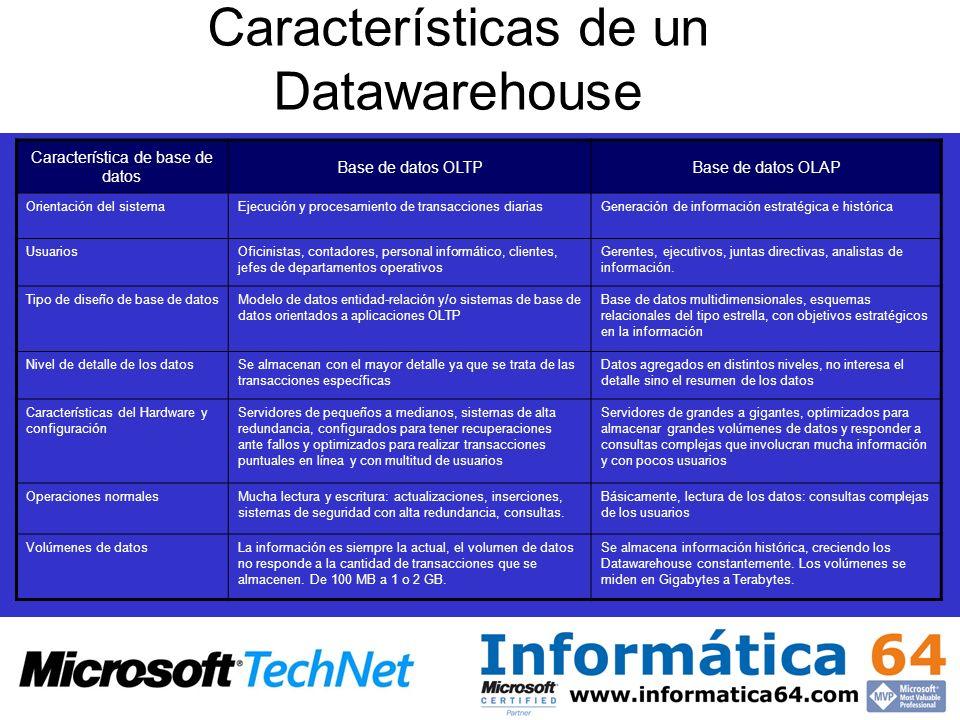 Características de un Datawarehouse Característica de base de datos Base de datos OLTPBase de datos OLAP Orientación del sistemaEjecución y procesamie