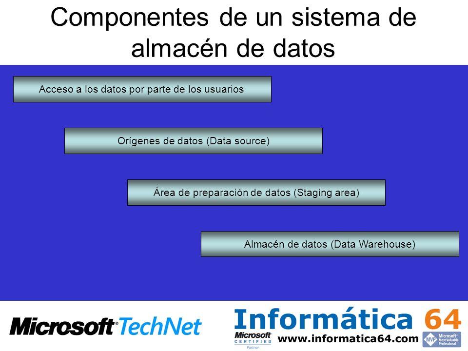 Componentes de un sistema de almacén de datos Acceso a los datos por parte de los usuarios Orígenes de datos (Data source) Área de preparación de dato