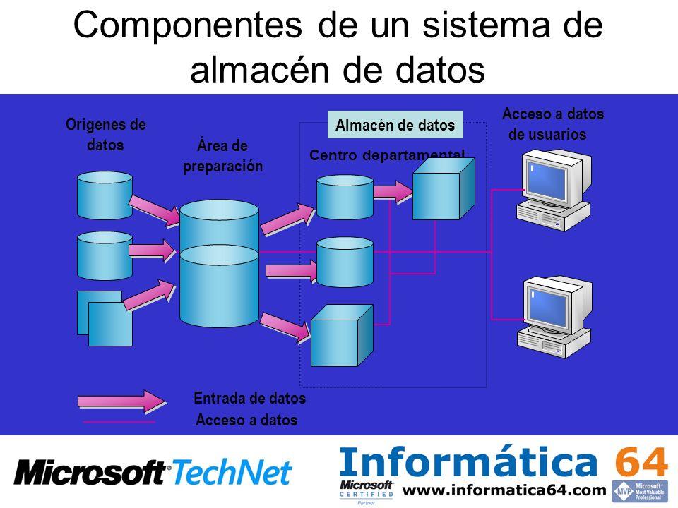 Componentes de un sistema de almacén de datos Herramientas de análisis y reporting ERP CRM ETL ETL OLTP Área intermedia Área presentación Acceso a datos