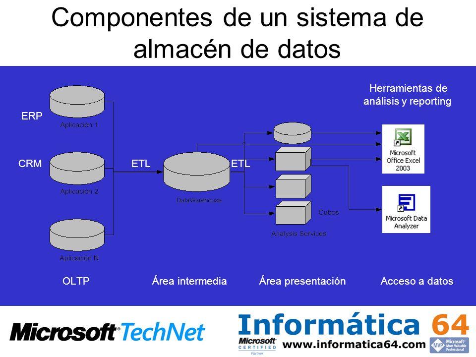 Componentes de un sistema de almacén de datos Herramientas de análisis y reporting ERP CRM ETL ETL OLTP Área intermedia Área presentación Acceso a dat