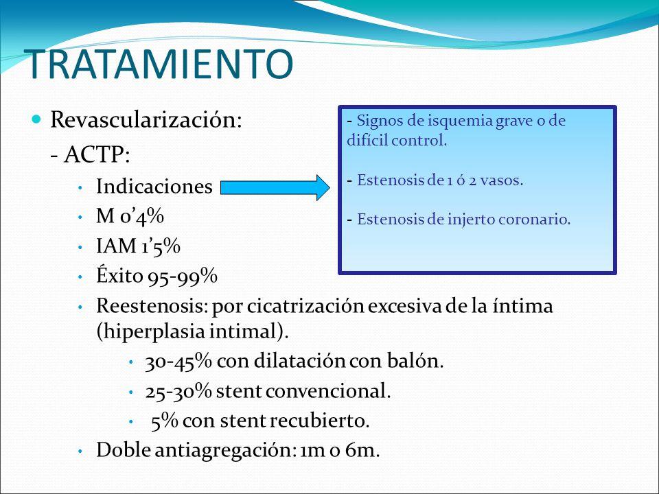 TRATAMIENTO Revascularización: - ACTP: Indicaciones M 04% IAM 15% Éxito 95-99% Reestenosis: por cicatrización excesiva de la íntima (hiperplasia intim