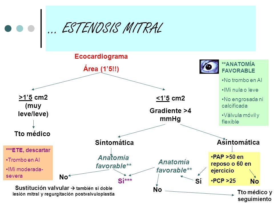 Ecocardiograma Área (15!!) >15 cm2 (muy leve/leve) <15 cm2 Gradiente >4 mmHg Tto médico Síntomática Anatomía favorable** ***ETE, descartar Trombo en A