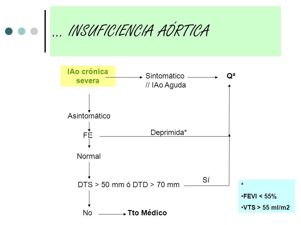 IAo crónica severa Asintomático Sintomático // IAo Aguda FE Deprimida* DTS > 50 mm ó DTD > 70 mm No Qª Normal Sí Tto Médico * FEVI < 55% VTS > 55 ml/m