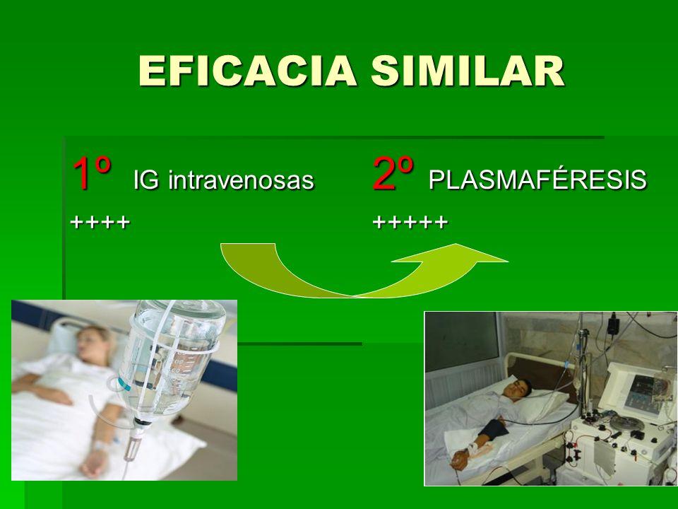 EFICACIA SIMILAR EFICACIA SIMILAR 1º IG intravenosas ++++ 2º PLASMAFÉRESIS +++++