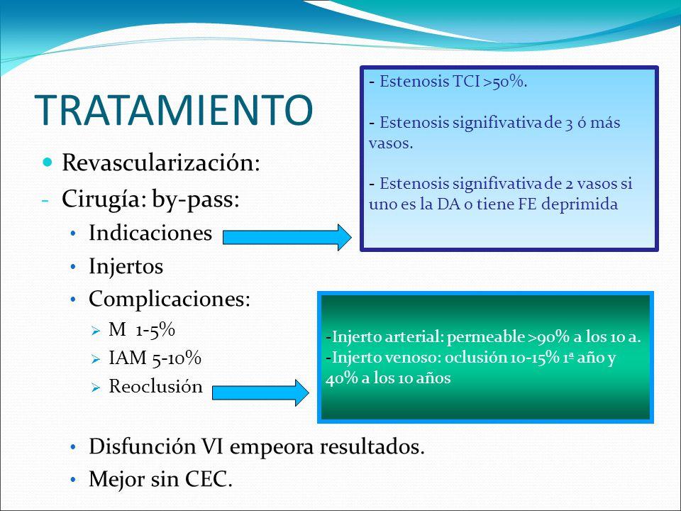 TRATAMIENTO Revascularización: - Cirugía: by-pass: Indicaciones Injertos Complicaciones: M 1-5% IAM 5-10% Reoclusión Disfunción VI empeora resultados.