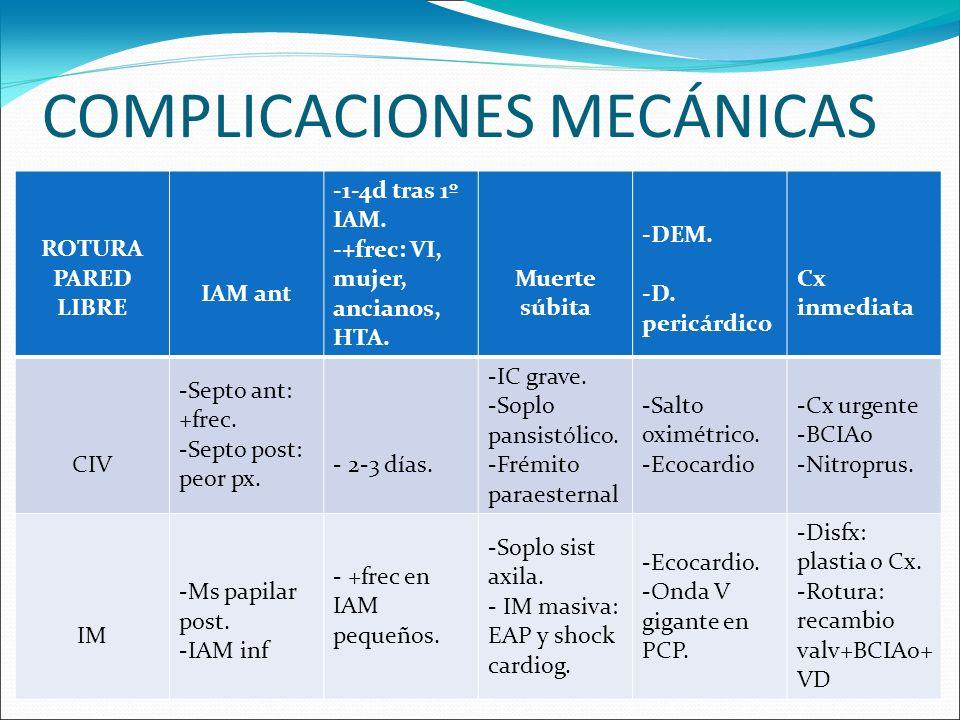 COMPLICACIONES MECÁNICAS ROTURA PARED LIBRE IAM ant -1-4d tras 1º IAM. -+frec: VI, mujer, ancianos, HTA. Muerte súbita -DEM. -D. pericárdico Cx inmedi