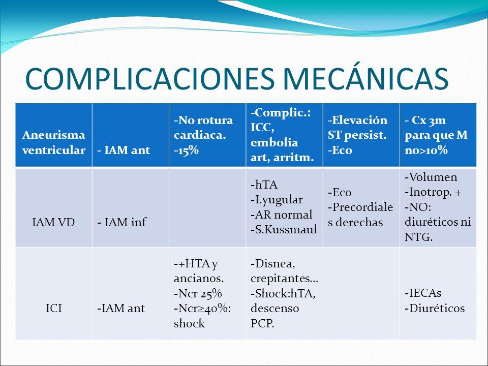 COMPLICACIONES MECÁNICAS Aneurisma ventricular- IAM ant -No rotura cardiaca. -15% -Complic.: ICC, embolia art, arritm. -Elevación ST persist. -Eco - C