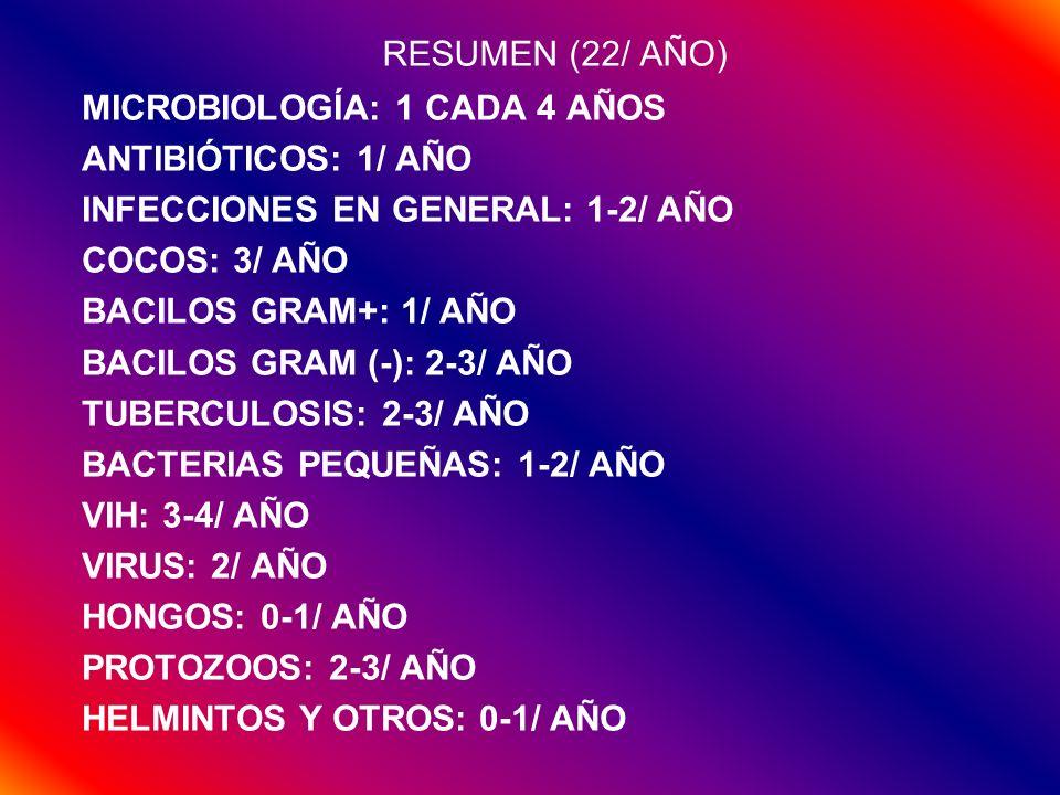 RESUMEN (22/ AÑO) MICROBIOLOGÍA: 1 CADA 4 AÑOS ANTIBIÓTICOS: 1/ AÑO INFECCIONES EN GENERAL: 1-2/ AÑO COCOS: 3/ AÑO BACILOS GRAM+: 1/ AÑO BACILOS GRAM