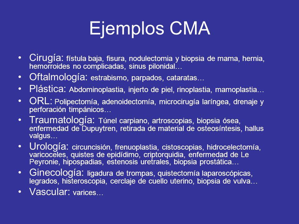 Ejemplos CMA Cirugía: fístula baja, fisura, nodulectomia y biopsia de mama, hernia, hemorroides no complicadas, sinus pilonidal… Oftalmología: estrabi
