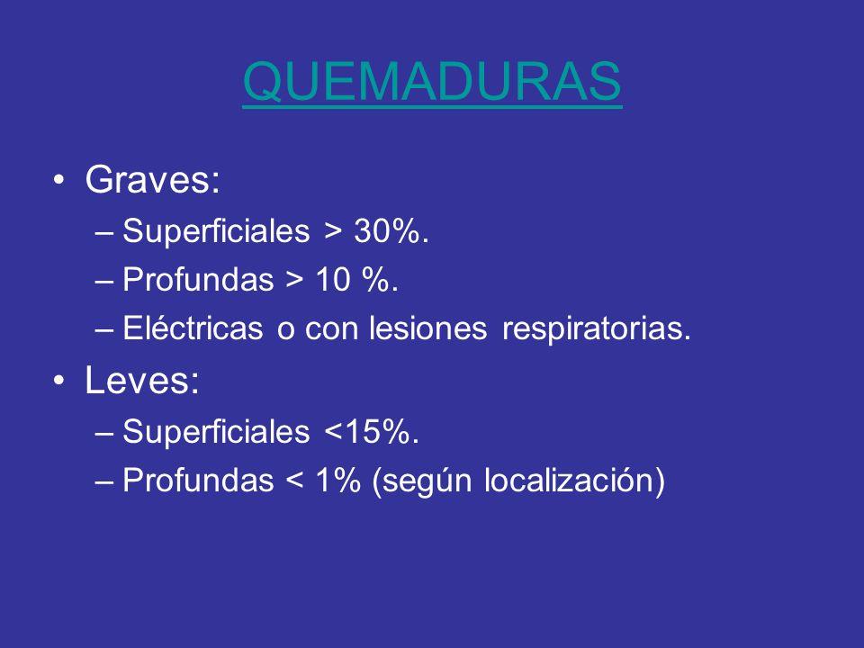 QUEMADURAS Graves: –Superficiales > 30%. –Profundas > 10 %. –Eléctricas o con lesiones respiratorias. Leves: –Superficiales <15%. –Profundas < 1% (seg