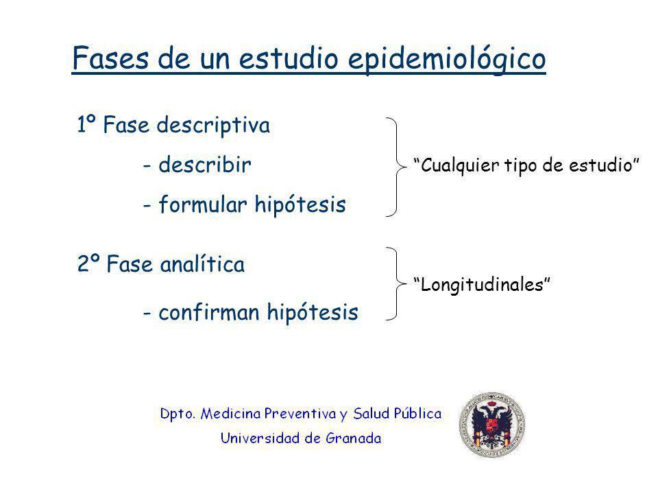 Fases de un estudio epidemiológico 1º Fase descriptiva - describir - formular hipótesis 2º Fase analítica - confirman hipótesis Cualquier tipo de estu