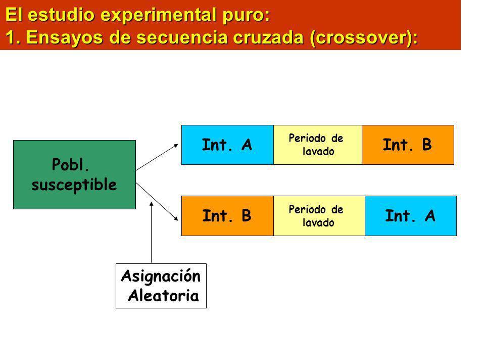 El estudio experimental puro: 1. Ensayos de secuencia cruzada (crossover): Int. A Int. B Periodo de lavado Int. B Periodo de lavado Int. A Pobl. susce