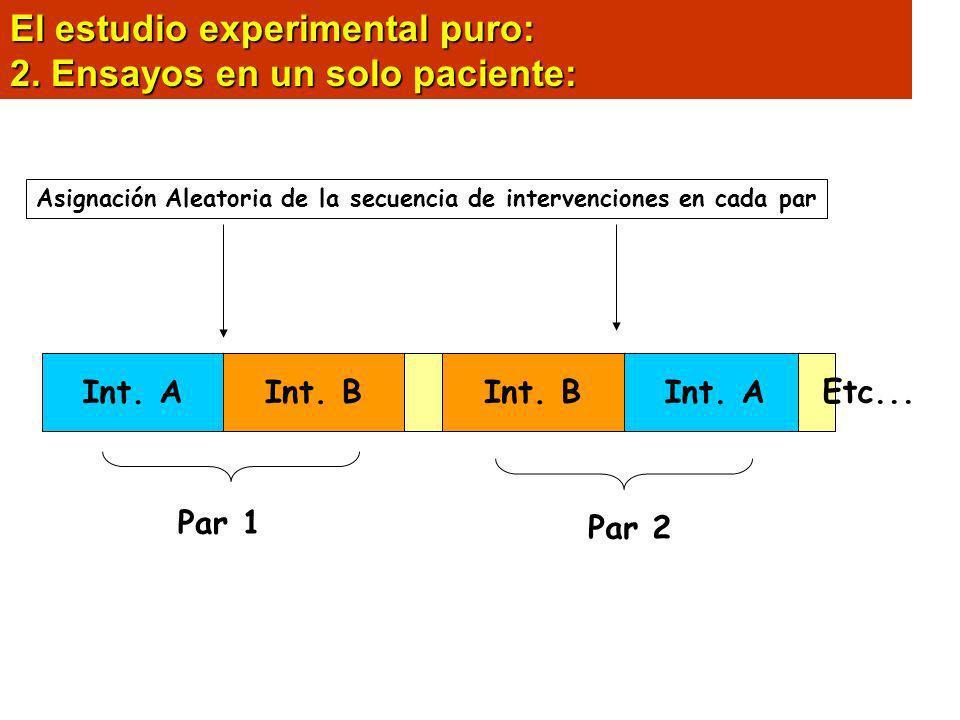 El estudio experimental puro: 2. Ensayos en un solo paciente: Int. AInt. B Int. A Par 1 Par 2 Etc... Asignación Aleatoria de la secuencia de intervenc