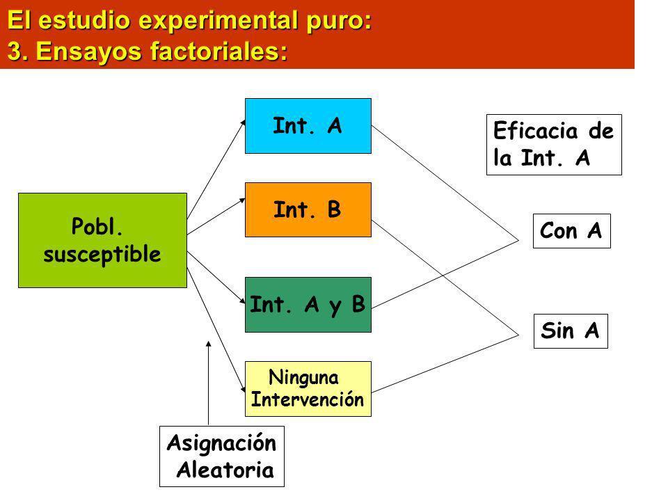 El estudio experimental puro: 3. Ensayos factoriales: Int. A Int. B Int. A y B Ninguna Intervención Pobl. susceptible Asignación Aleatoria Eficacia de