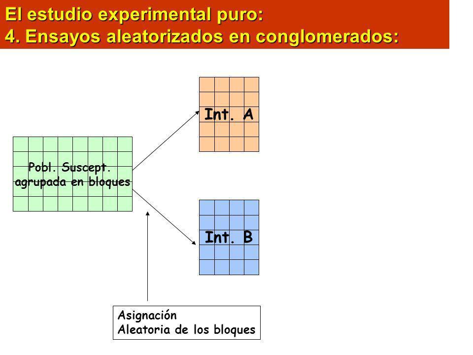 El estudio experimental puro: 4. Ensayos aleatorizados en conglomerados: Pobl. Suscept. agrupada en bloques Int. AInt. B Asignación Aleatoria de los b