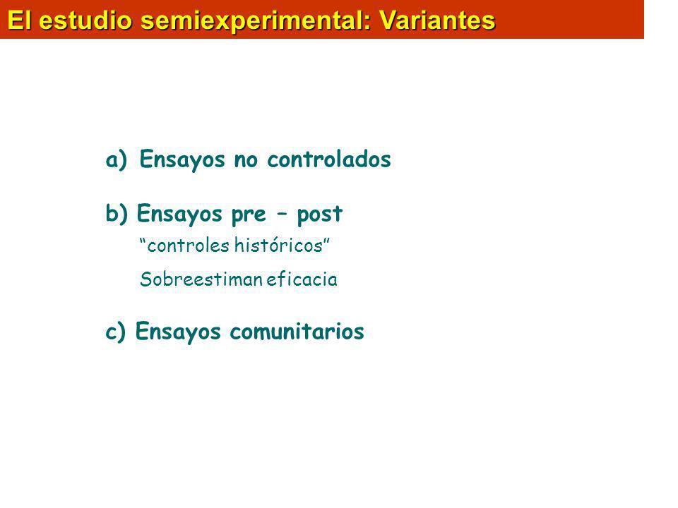 El estudio semiexperimental: Variantes a)Ensayos no controlados b) Ensayos pre – post controles históricos Sobreestiman eficacia c) Ensayos comunitari