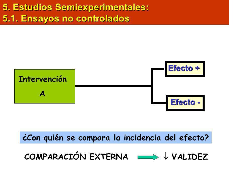 5. Estudios Semiexperimentales: 5.1. Ensayos no controlados Pobl. susceptible Intervención A Efecto + Efecto - ¿Con quién se compara la incidencia del