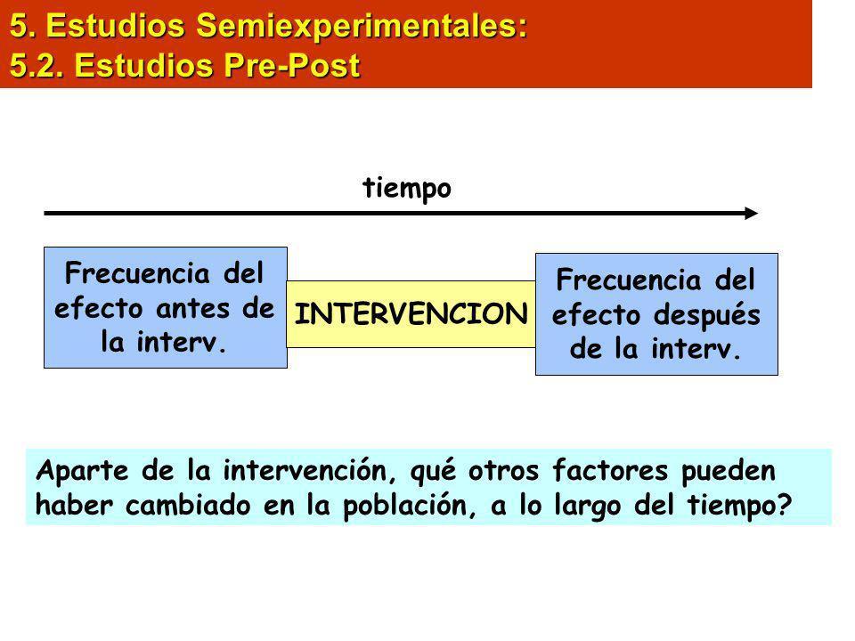 5. Estudios Semiexperimentales: 5.2. Estudios Pre-Post Frecuencia del efecto antes de la interv. Frecuencia del efecto después de la interv. INTERVENC