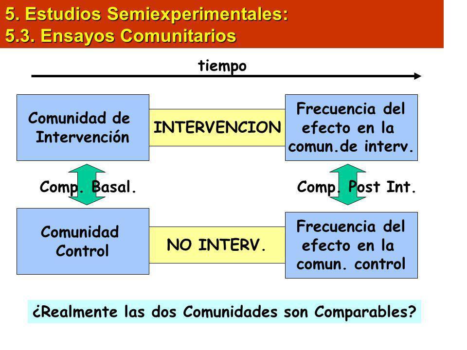 5. Estudios Semiexperimentales: 5.3. Ensayos Comunitarios Comunidad de Intervención Frecuencia del efecto en la comun.de interv. INTERVENCION tiempo ¿