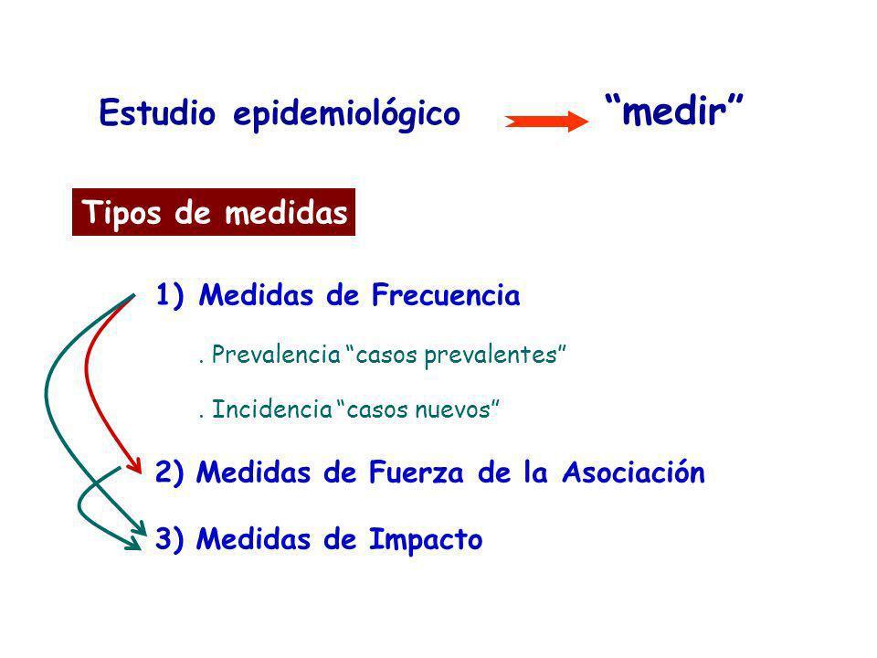 Estudio epidemiológico medir Tipos de medidas 1)Medidas de Frecuencia. Prevalencia casos prevalentes. Incidencia casos nuevos 2) Medidas de Fuerza de