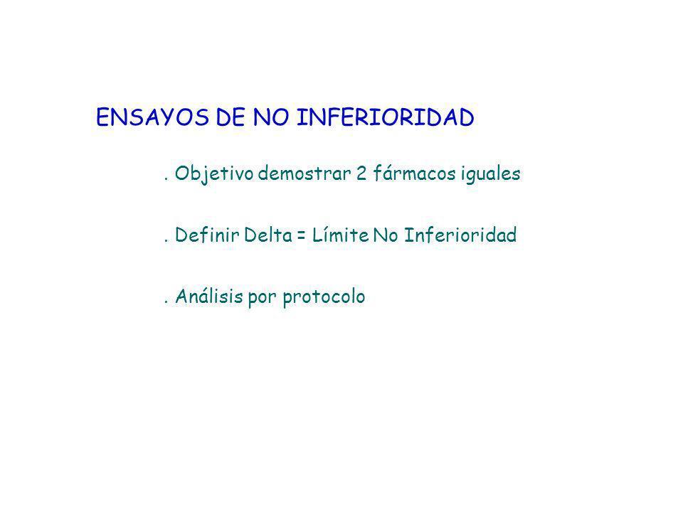 ENSAYOS DE NO INFERIORIDAD. Objetivo demostrar 2 fármacos iguales. Definir Delta = Límite No Inferioridad. Análisis por protocolo