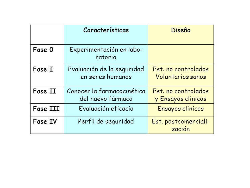 CaracterísticasDiseño Fase 0Experimentación en labo- ratorio Fase IEvaluación de la seguridad en seres humanos Est. no controlados Voluntarios sanos F