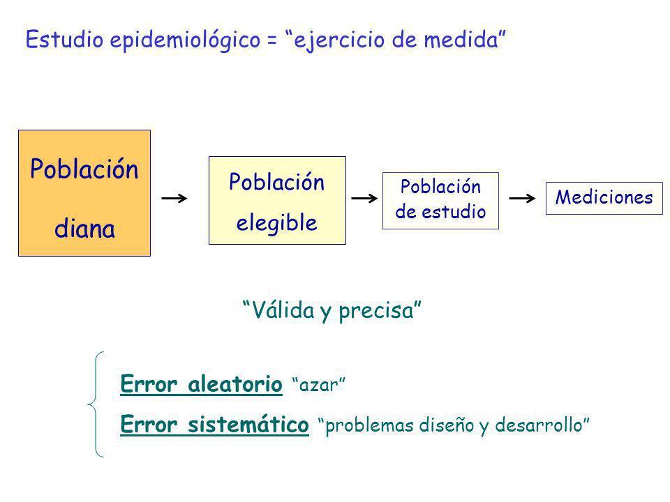 Población diana Población elegible Población de estudio Estudio epidemiológico = ejercicio de medida Mediciones Válida y precisa Error aleatorio azar