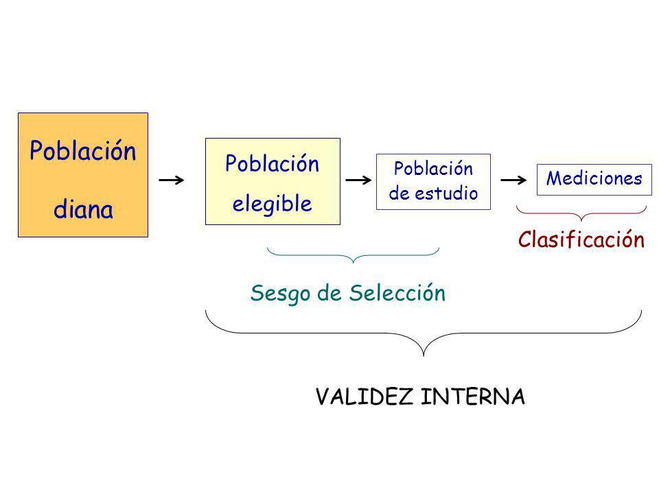 Población diana Población elegible Población de estudio Mediciones Sesgo de Selección Clasificación VALIDEZ INTERNA