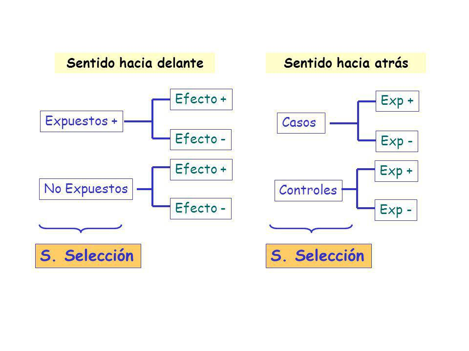Expuestos + No Expuestos Efecto + Efecto - S. Selección Casos Controles Exp + Exp - S. Selección Sentido hacia delanteSentido hacia atrás