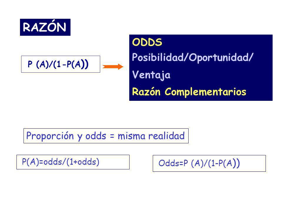 P(A)=odds/(1+odds) Proporción y odds = misma realidad Odds=P (A)/(1-P(A )) RAZÓN P (A)/(1-P(A )) ODDS Posibilidad/Oportunidad/ Ventaja Razón Complemen