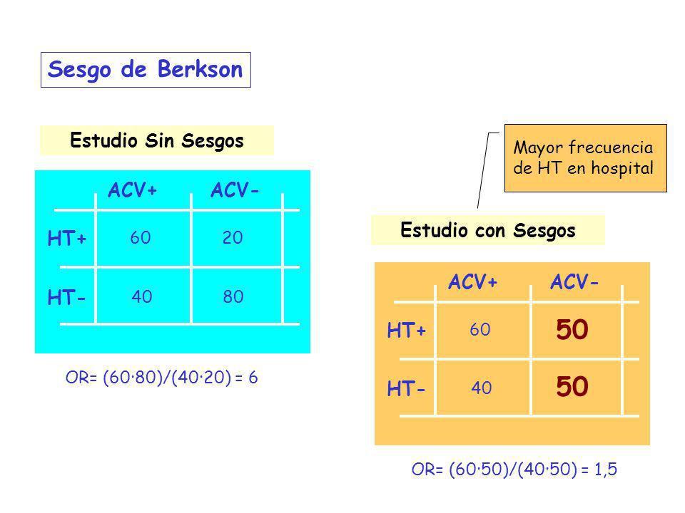 Estudio Sin Sesgos 60 Estudio con Sesgos ACV+ACV- HT+ HT- 40 20 80 OR= (60·80)/(40·20) = 6 Sesgo de Berkson Mayor frecuencia de HT en hospital 60 ACV+