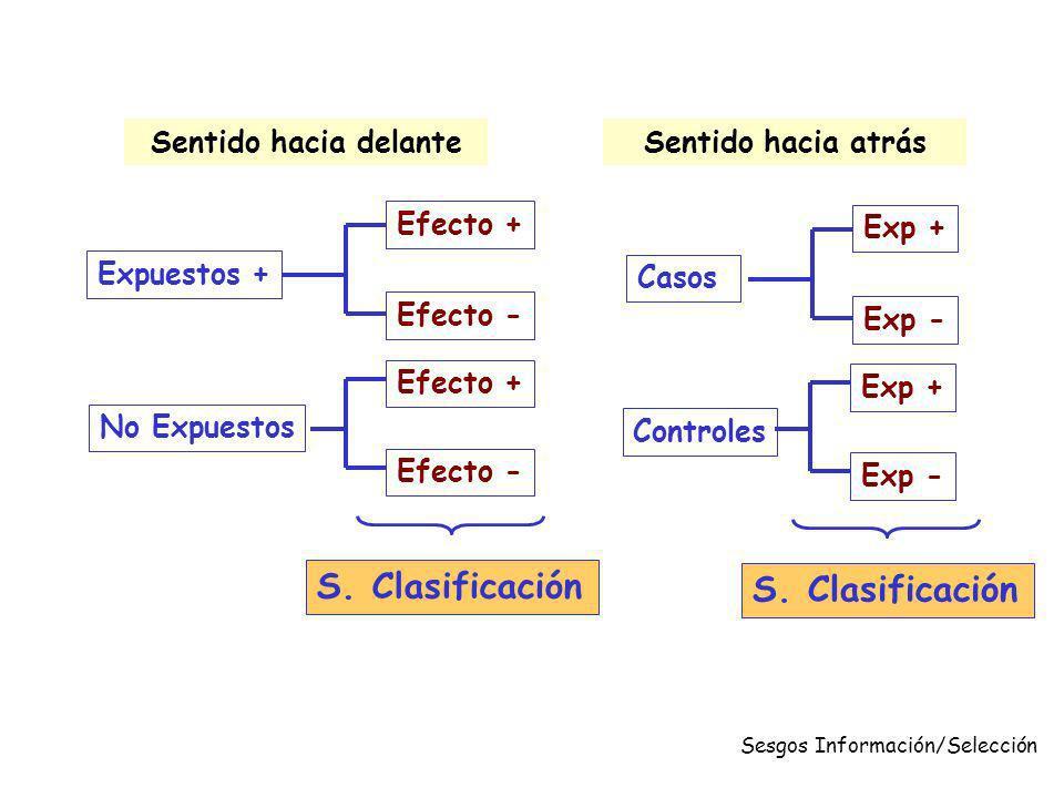 Expuestos + No Expuestos Efecto + Efecto - S. Clasificación Sesgos Información/Selección Casos Controles Exp + Exp - Sentido hacia delanteSentido haci