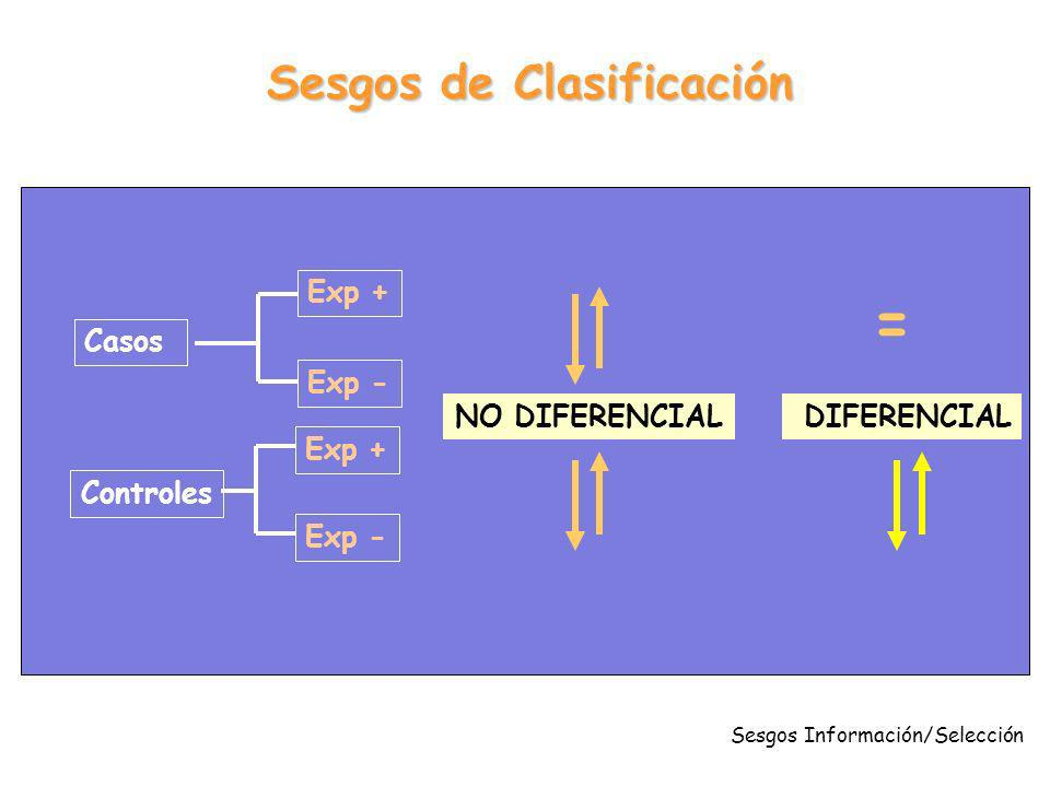 Sesgos Información/Selección Casos Controles Exp + Exp - NO DIFERENCIAL Sesgos de Clasificación DIFERENCIAL =