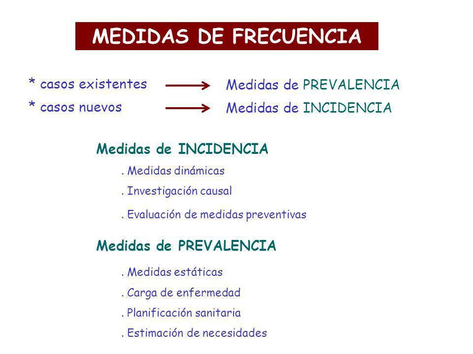 MEDIDAS DE FRECUENCIA Medidas de INCIDENCIA. Medidas dinámicas. Investigación causal. Evaluación de medidas preventivas Medidas de PREVALENCIA. Medida