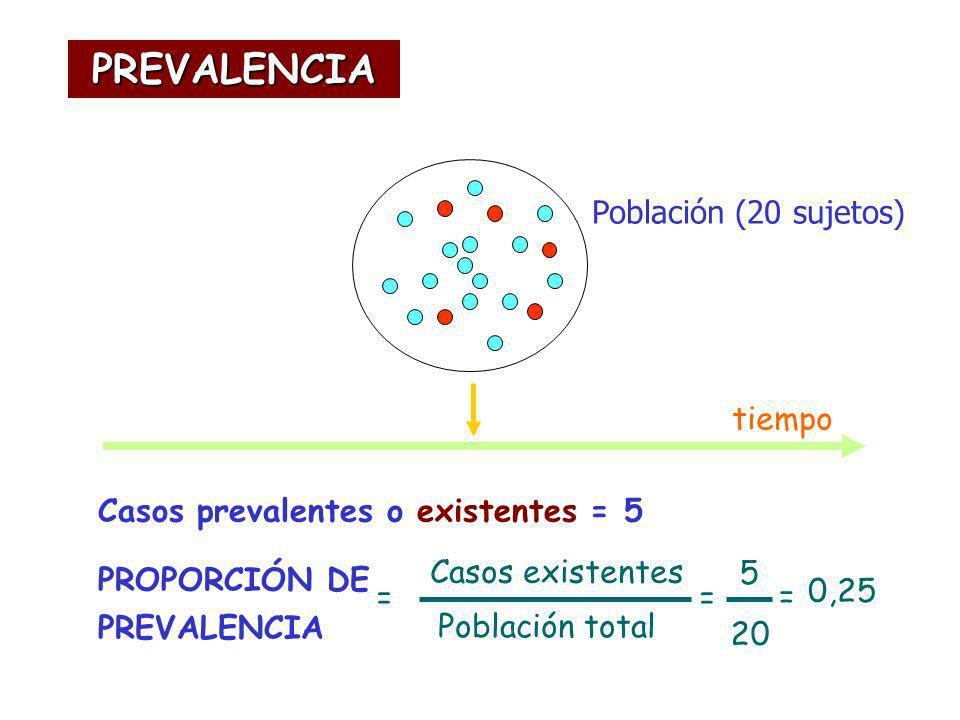 Casos prevalentes o existentes = 5 PROPORCIÓN DE PREVALENCIA tiempo Casos existentes Población total = 5 20 Población (20 sujetos) = 0,25 = PREVALENCI