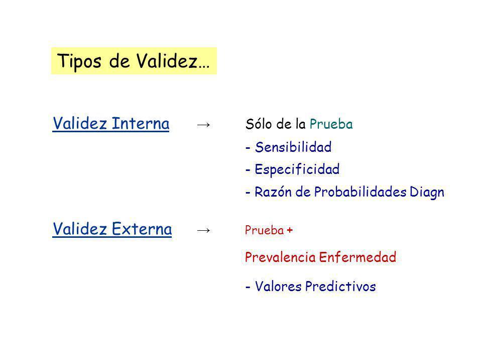 Tipos de Validez… Validez Interna Sólo de la Prueba - Sensibilidad - Especificidad - Razón de Probabilidades Diagn Validez Externa Prueba + Prevalenci