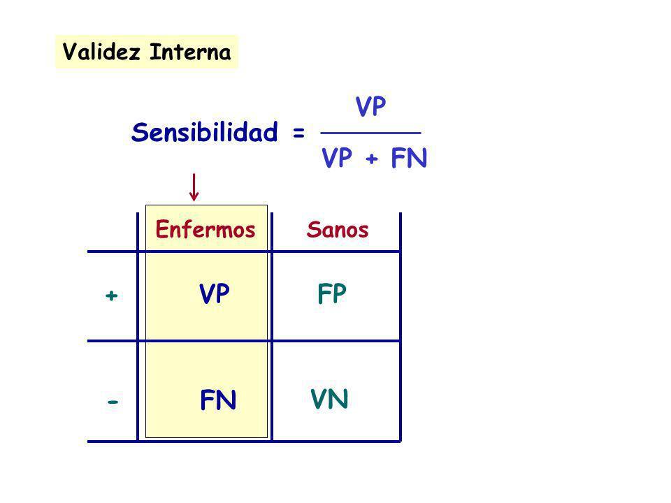 EnfermosSanos + - VPFP VN FN Sensibilidad = Validez Interna VP VP + FN