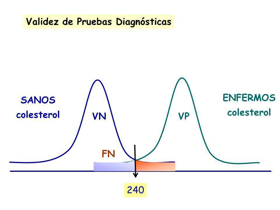 240 SANOS colesterol VN Validez de Pruebas Diagnósticas ENFERMOS colesterol VP FN