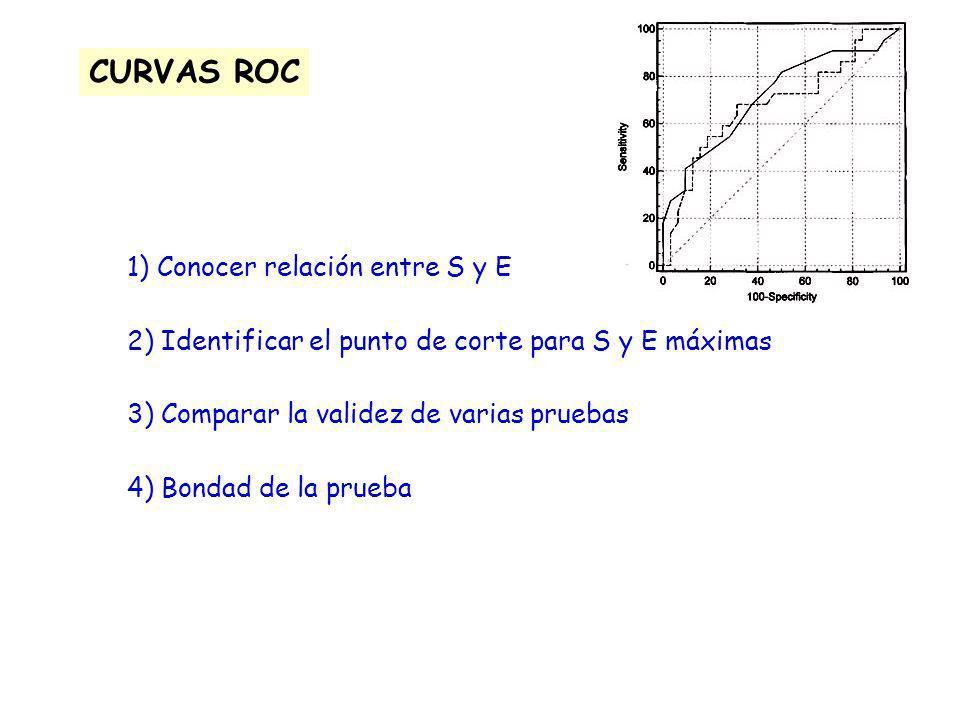 1) Conocer relación entre S y E 2) Identificar el punto de corte para S y E máximas 3) Comparar la validez de varias pruebas 4) Bondad de la prueba CU