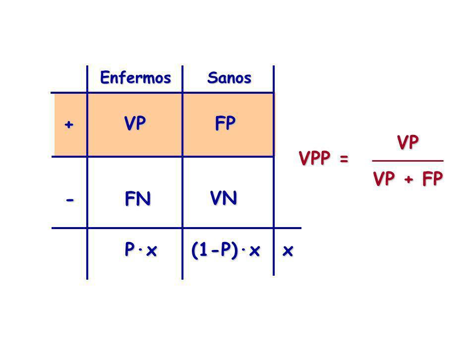 EnfermosSanos + - VPFP VN FN VPP = VP VP + FP P·x(1-P)·xx