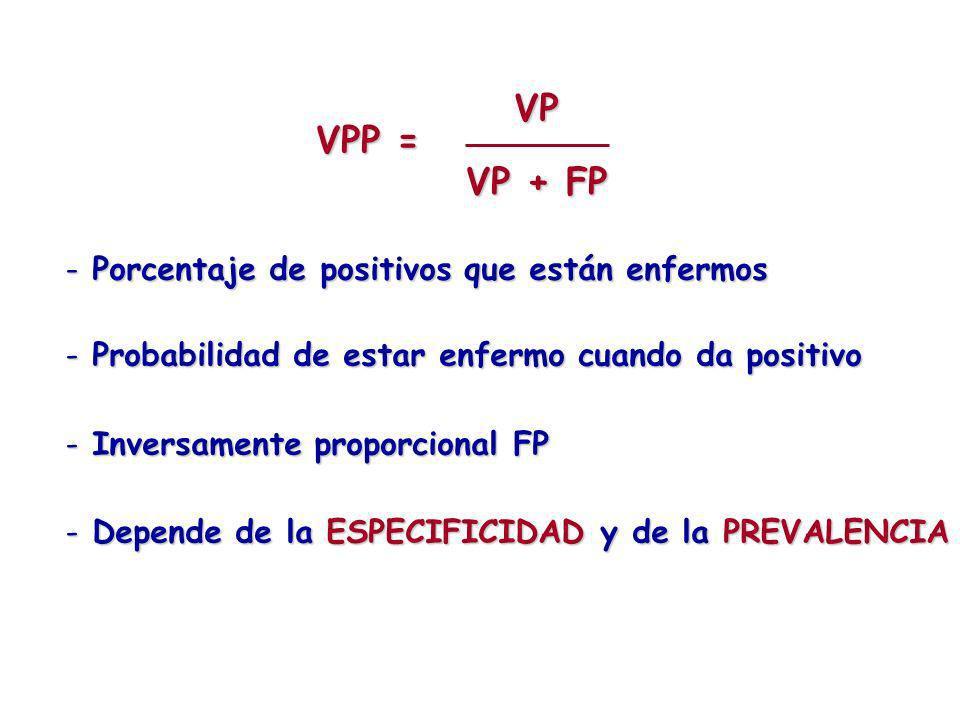 - Probabilidad de estar enfermo cuando da positivo - Inversamente proporcional FP - Depende de la ESPECIFICIDAD y de la PREVALENCIA - Porcentaje de po