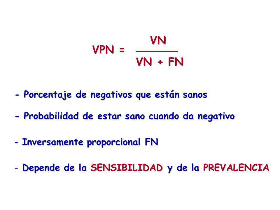 - Probabilidad de estar sano cuando da negativo - Inversamente proporcional FN - Depende de la SENSIBILIDAD y de la PREVALENCIA - Porcentaje de negati