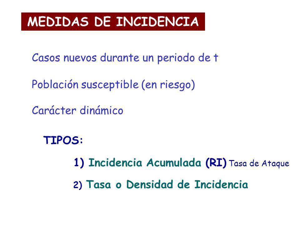 MEDIDAS DE INCIDENCIA Casos nuevos durante un periodo de t Población susceptible (en riesgo) Carácter dinámico TIPOS: 1) Incidencia Acumulada (RI) Tas