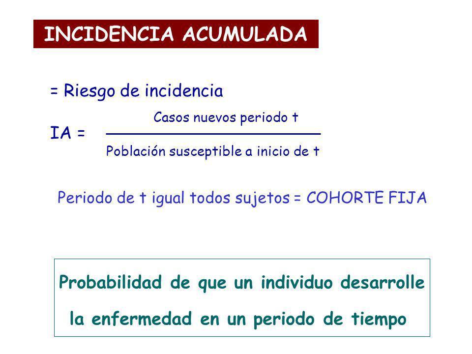 INCIDENCIA ACUMULADA = Riesgo de incidencia IA = Probabilidad de que un individuo desarrolle la enfermedad en un periodo de tiempo Casos nuevos period