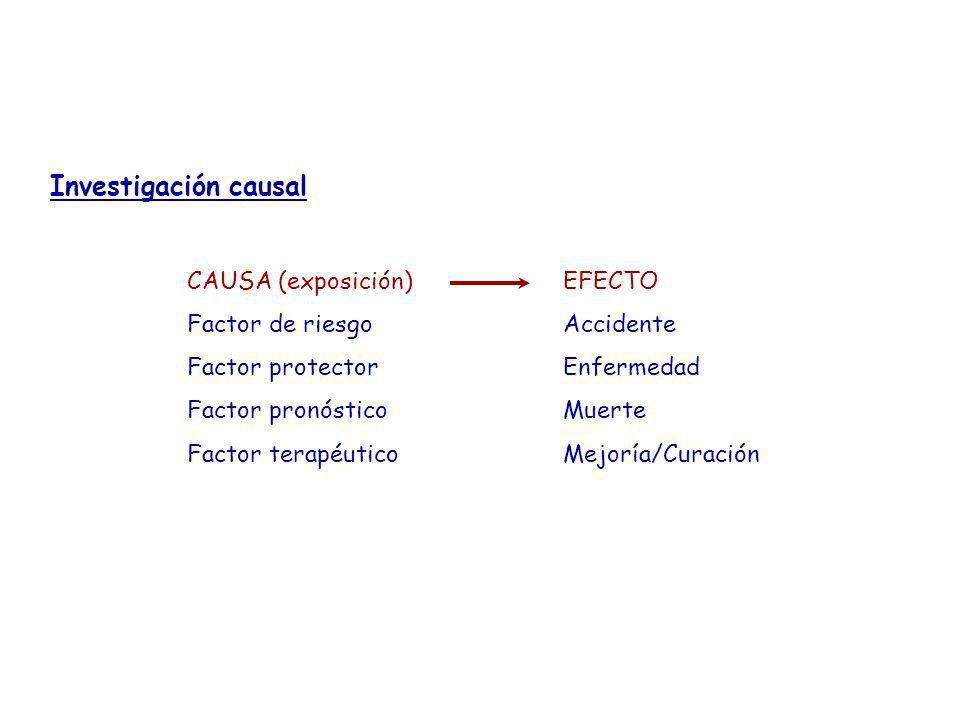 Investigación causal CAUSA (exposición) Factor de riesgo Factor protector Factor pronóstico Factor terapéutico EFECTO Accidente Enfermedad Muerte Mejo