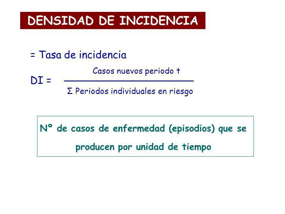 DENSIDAD DE INCIDENCIA = Tasa de incidencia DI = Nº de casos de enfermedad (episodios) que se producen por unidad de tiempo Casos nuevos periodo t Σ P