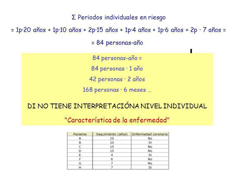 Σ Periodos individuales en riesgo = 1p·20 años + 1p·10 años + 2p·15 años + 1p·4 años + 1p·6 años + 2p · 7 años = = 84 personas-año 84 personas-año = 8