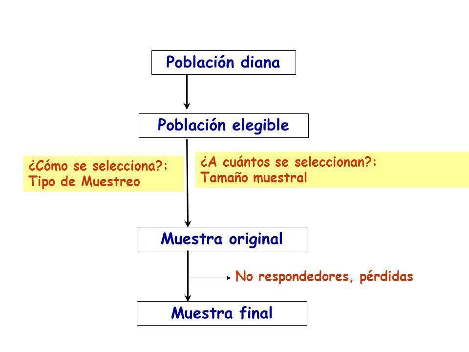 ¿Cómo se selecciona?: Tipo de Muestreo Población diana Población elegible Muestra original ¿A cuántos se seleccionan?: Tamaño muestral Muestra final N
