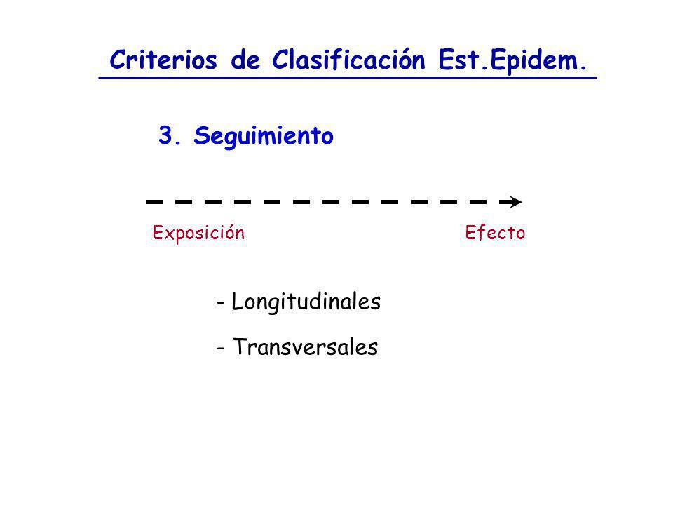 Criterios de Clasificación Est.Epidem. 3. Seguimiento - Longitudinales - Transversales EfectoExposición