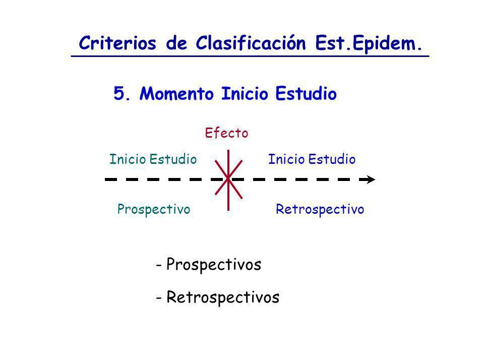 Criterios de Clasificación Est.Epidem. 5. Momento Inicio Estudio - Prospectivos - Retrospectivos Efecto Inicio Estudio Prospectivo Inicio Estudio Retr